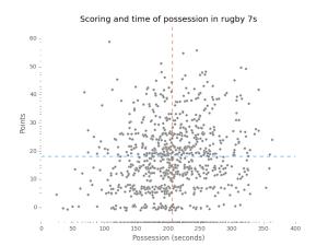 7s_poss_scoring